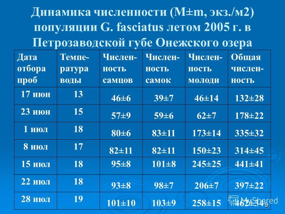 9 Динамика численности (M±m, экз./м2) популяции G. fasciatus летом 2005 г. в Петрозаводской губе Онежского озера Дата отбора проб Темпе- ратура воды Числен- ность самцов Числен- ность самок Числен- ность молоди Общая числен- ность 17 июн13 46±639±746