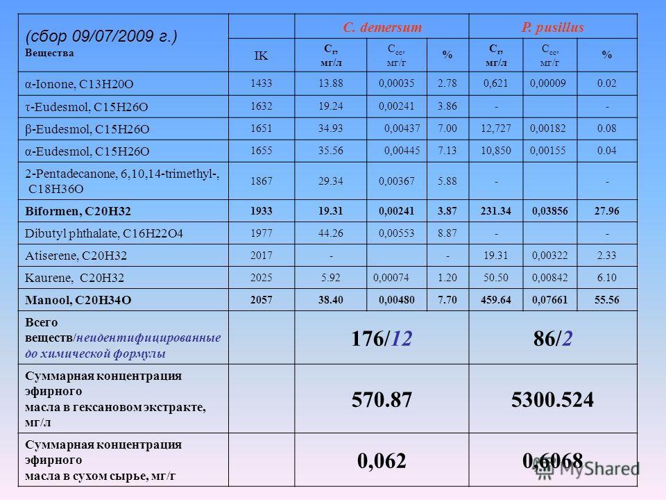 (сбор 09/07/2009 г.) Вещества C. demersumP. pusillus IK С г, мг/л С сс, мг/г % С г, мг/л С сс, мг/г % α-Ionone, C13H20O 143313.880,000352.780,6210,000090.02 τ-Eudesmol, C15H26O 163219.240,002413.86-- β-Eudesmol, C15H26O 165134.930,004377.0012,7270,00