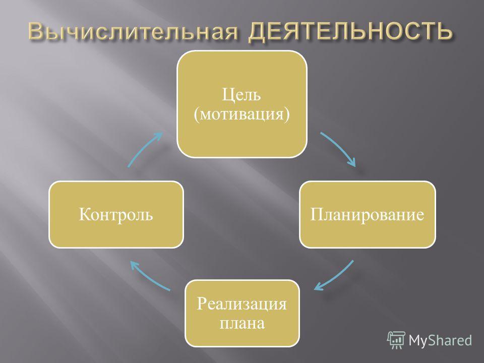 Цель (мотивация) Планирование Реализация плана Контроль