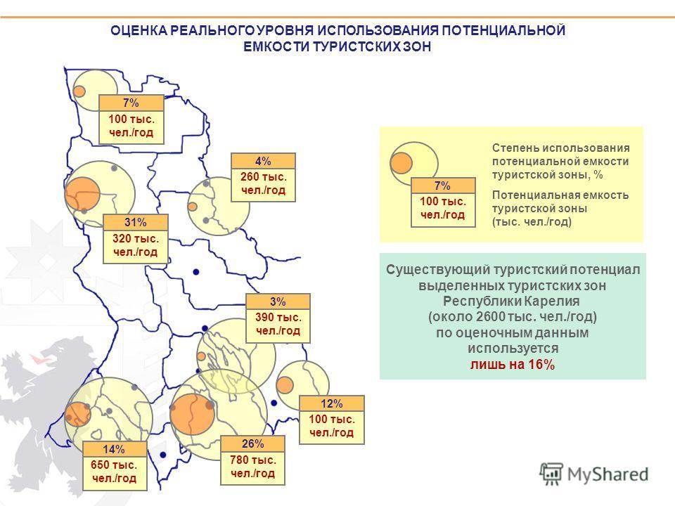 ОЦЕНКА РЕАЛЬНОГО УРОВНЯ ИСПОЛЬЗОВАНИЯ ПОТЕНЦИАЛЬНОЙ ЕМКОСТИ ТУРИСТСКИХ ЗОН Существующий туристский потенциал выделенных туристских зон Республики Карелия (около 2600 тыс. чел./год) по оценочным данным используется лишь на 16% 31% 320 тыс. чел./год 7%
