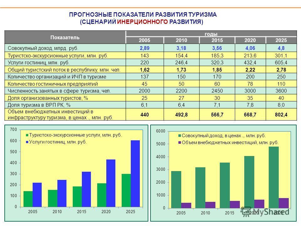 ПРОГНОЗНЫЕ ПОКАЗАТЕЛИ РАЗВИТИЯ ТУРИЗМА (СЦЕНАРИЙ ИНЕРЦИОННОГО РАЗВИТИЯ) Показатель годы 20052010201520202025 Совокупный доход, млрд. руб.2,893,183,564,064,8 Туристско-экскурсионные услуги, млн. руб.143154,4185,3213,6301,1 Услуги гостиниц, млн. руб.22