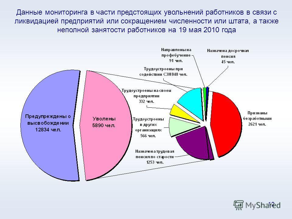12 Данные мониторинга в части предстоящих увольнений работников в связи с ликвидацией предприятий или сокращением численности или штата, а также неполной занятости работников на 19 мая 2010 года