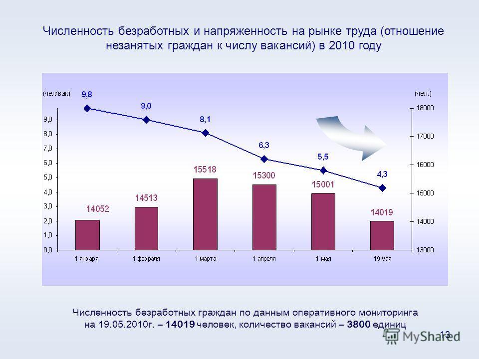 13 Численность безработных и напряженность на рынке труда (отношение незанятых граждан к числу вакансий) в 2010 году Численность безработных граждан по данным оперативного мониторинга на 19.05.2010г. – 14019 человек, количество вакансий – 3800 единиц