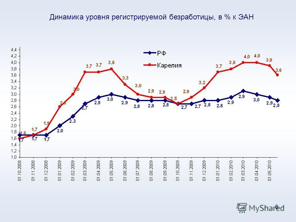 6 Динамика уровня регистрируемой безработицы, в % к ЭАН