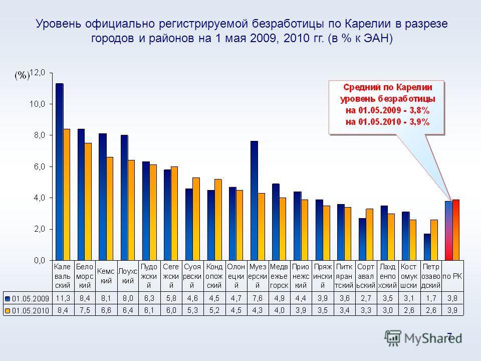 7 Уровень официально регистрируемой безработицы по Карелии в разрезе городов и районов на 1 мая 2009, 2010 гг. (в % к ЭАН)