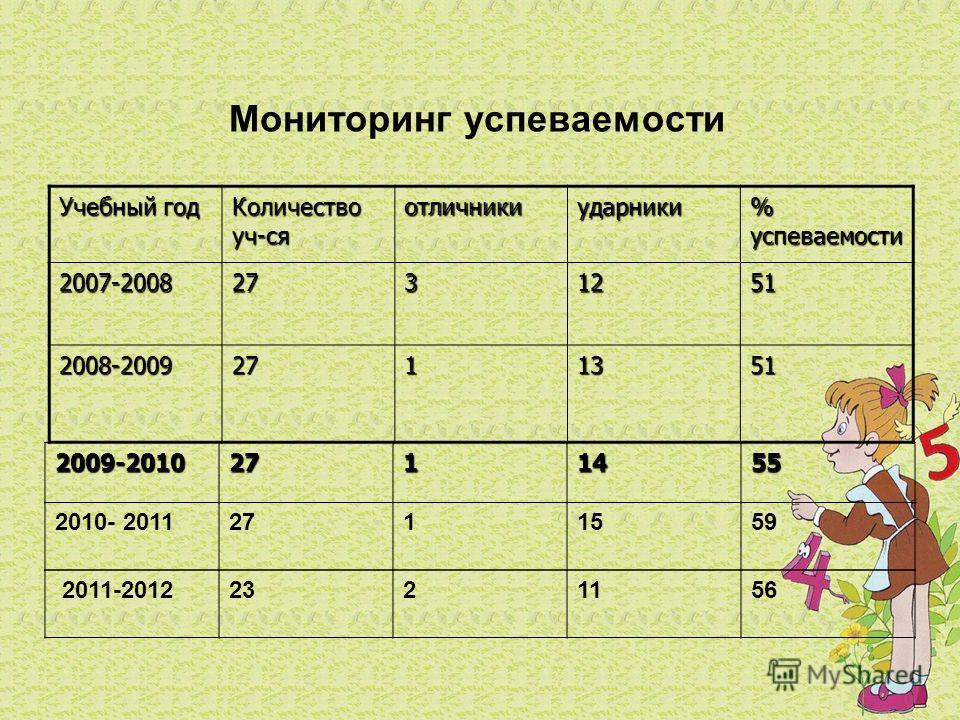 Мониторинг успеваемости Учебный год Количество уч-ся отличникиударники % успеваемости 2007-20082731251 2008-20092711351 2009-20102711455 2010- 20112711559 2011-20122321156