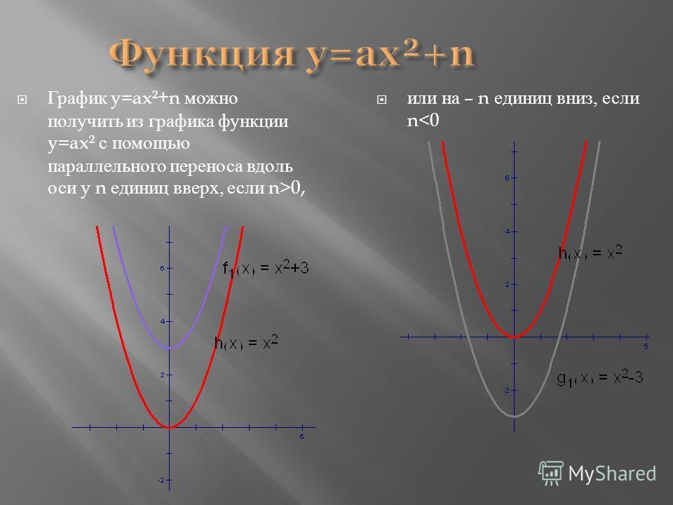 Функция y=ax²+n График y=ax²+n можно получить из графика функции y=ax² с помощью параллельного переноса вдоль оси y n единиц вверх, если n>0, или на – n единиц вниз, если n