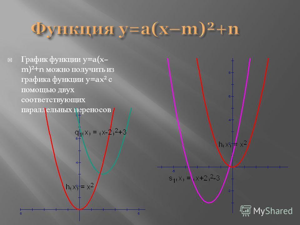 Функция y=a(x–m)²+n График функции y=a(x– m)²+n можно получить из графика функции y=ax² с помощью двух соответствующих параллельных переносов