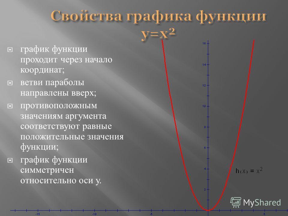 Свойства графика функции y=x² график функции проходит через начало координат ; ветви параболы направлены вверх ; противоположным значениям аргумента соответствуют равные положительные значения функции ; график функции симметричен относительно оси у.