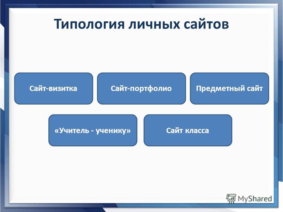 Типология личных сайтов Сайт-визитка Сайт класса Сайт-портфолио «Учитель - ученику» Предметный сайт