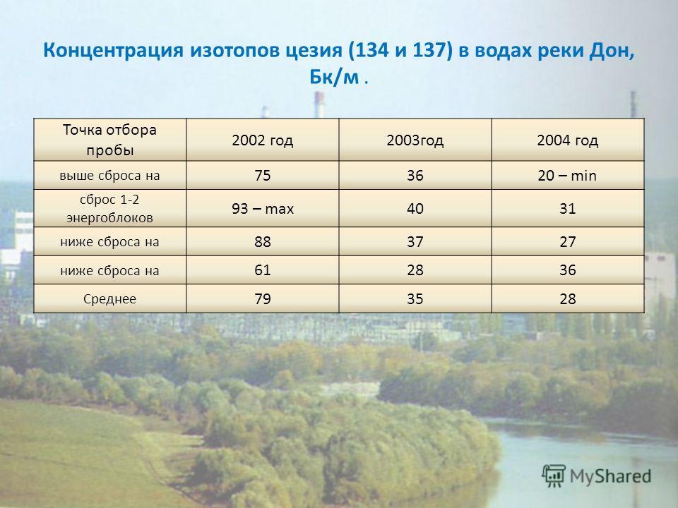 Концентрация изотопов цезия (134 и 137) в водах реки Дон, Бк/м. Точка отбора пробы 2002 год2003год2004 год выше сброса на 753620 – min сброс 1-2 энергоблоков 93 – max4031 ниже сброса на 883727 ниже сброса на 612836 Среднее 793528
