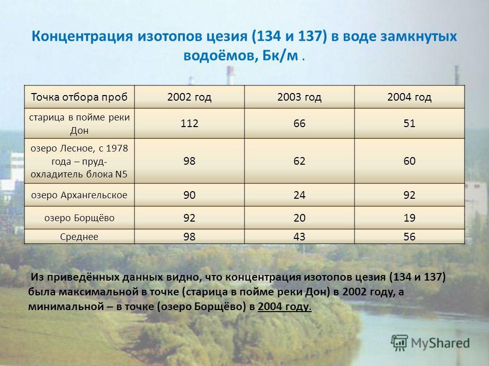 Концентрация изотопов цезия (134 и 137) в воде замкнутых водоёмов, Бк/м. Точка отбора проб2002 год2003 год2004 год старица в пойме реки Дон 1126651 озеро Лесное, с 1978 года – пруд- охладитель блока N5 986260 озеро Архангельское 902492 озеро Борщёво