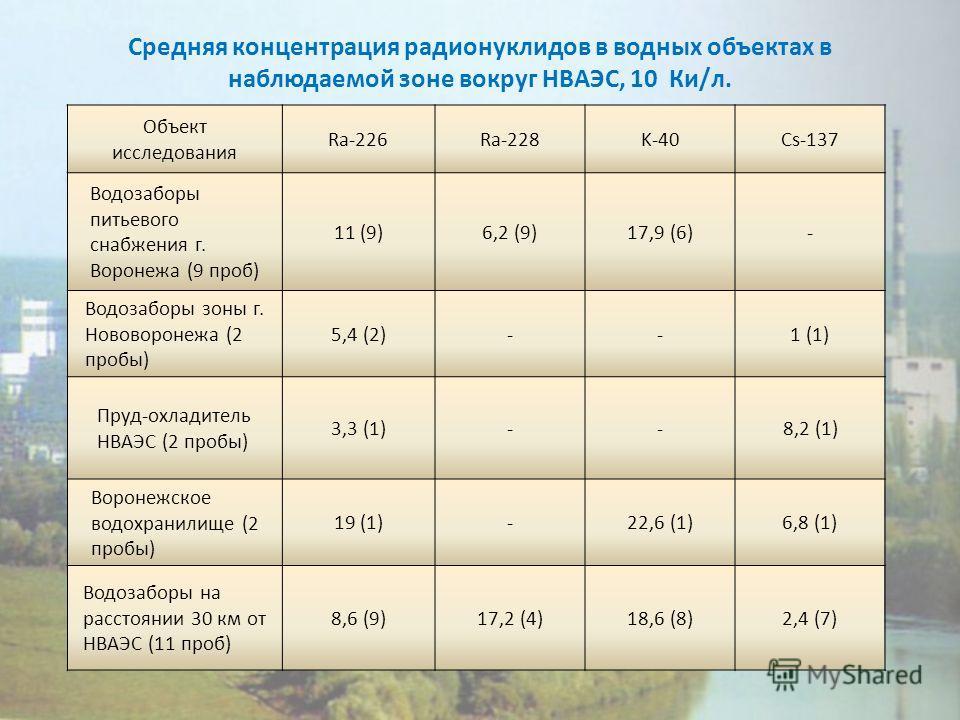 Средняя концентрация радионуклидов в водных объектах в наблюдаемой зоне вокруг НВАЭС, 10 Ки/л. Объект исследования Ra-226Ra-228K-40Cs-137 Водозаборы питьевого снабжения г. Воронежа (9 проб) 11 (9)6,2 (9)17,9 (6)- Водозаборы зоны г. Нововоронежа (2 пр