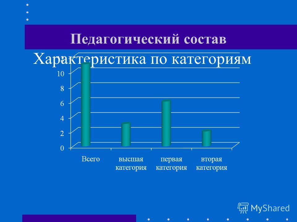 Педагогический состав Характеристика по категориям