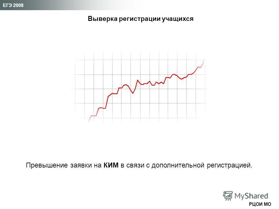 РЦОИ МО ЕГЭ 2008 Выверка регистрации учащихся Превышение заявки на КИМ в связи с дополнительной регистрацией.