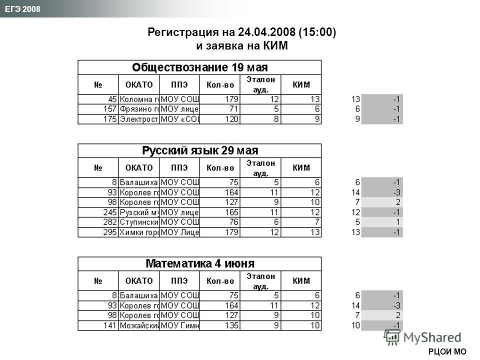РЦОИ МО ЕГЭ 2008 Регистрация на 24.04.2008 (15:00) и заявка на КИМ