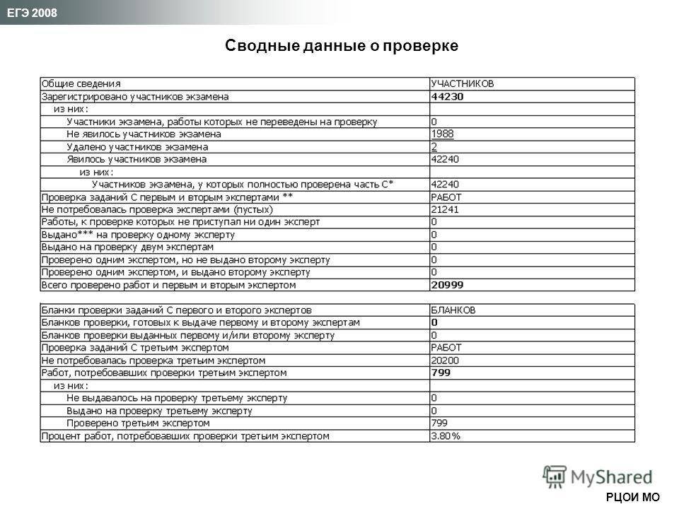 РЦОИ МО ЕГЭ 2008 Сводные данные о проверке