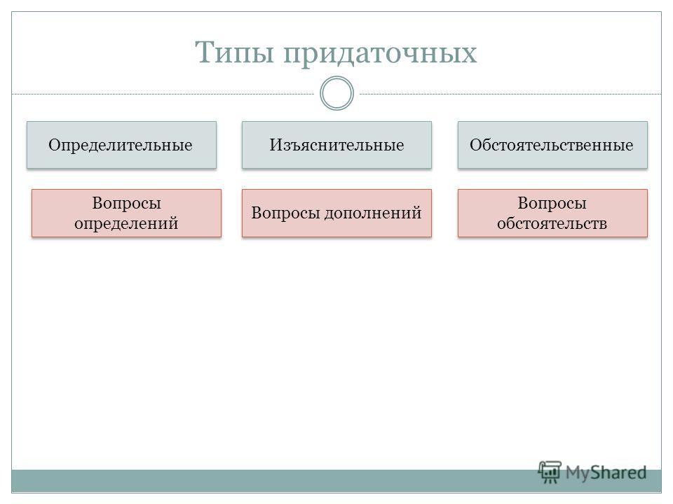 Типы придаточных Определительные Изъяснительные Обстоятельственные Вопросы определений Вопросы дополнений Вопросы обстоятельств