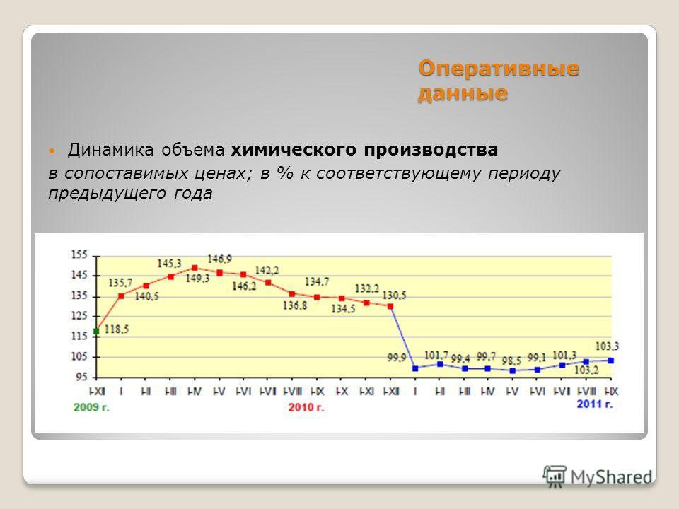 Оперативные данные Динамика объема химического производства в сопоставимых ценах; в % к соответствующему периоду предыдущего года