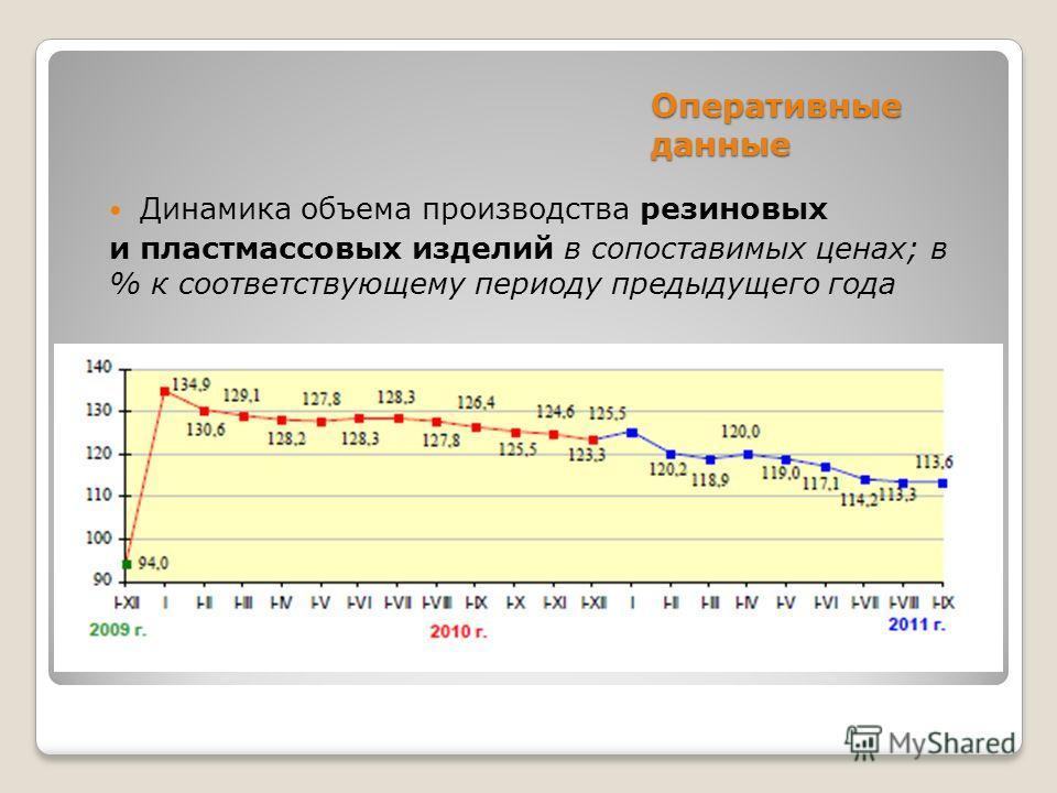Оперативные данные Динамика объема производства резиновых и пластмассовых изделий в сопоставимых ценах; в % к соответствующему периоду предыдущего года