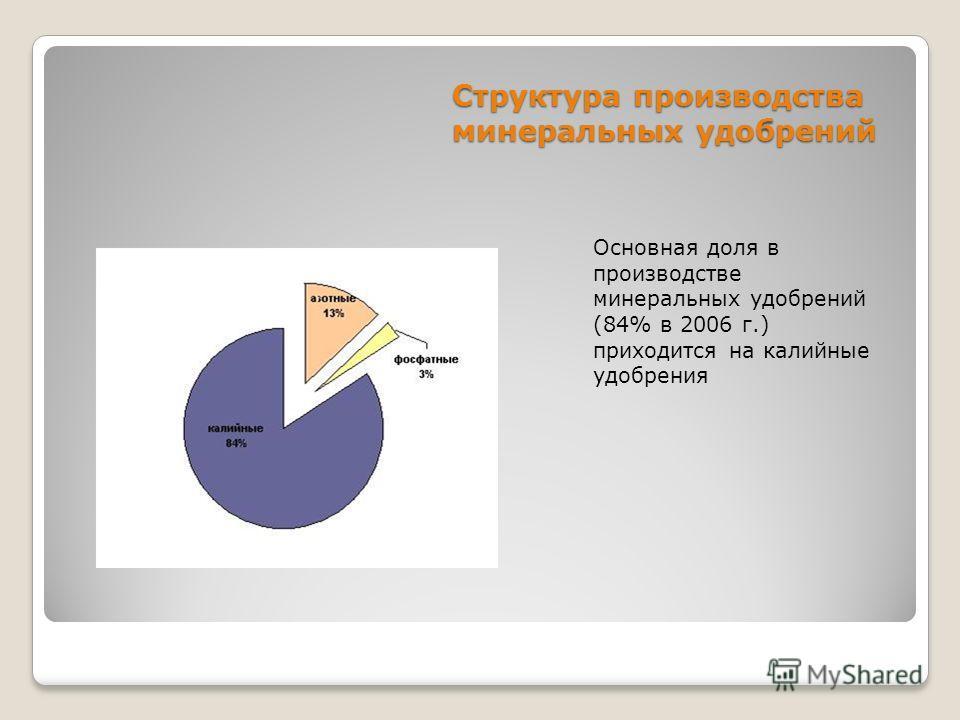 Структура производства минеральных удобрений Основная доля в производстве минеральных удобрений (84% в 2006 г.) приходится на калийные удобрения