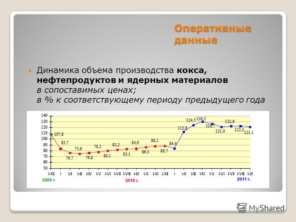 Оперативные данные Динамика объема производства кокса, нефтепродуктов и ядерных материалов в сопоставимых ценах; в % к соответствующему периоду предыдущего года