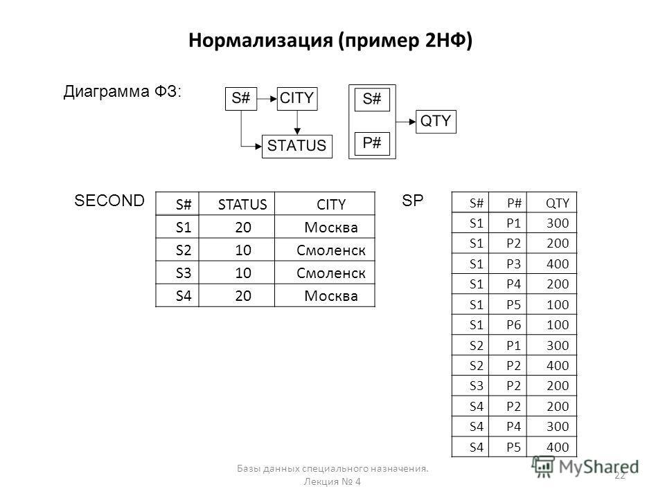 Нормализация (пример 2НФ) Базы данных специального назначения. Лекция 4 22 SECOND Диаграмма ФЗ: S#P#QTY S1P1300 S1P2200 S1P3400 S1P4200 S1P5100 S1P6100 S2P1300 S2P2400 S3P2200 S4P2200 S4P4300 S4P5400 SP S#STATUSCITY S120Москва S210Смоленск S310Смолен