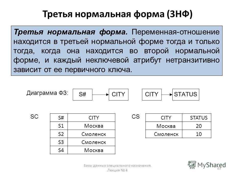Третья нормальная форма (3НФ) Базы данных специального назначения. Лекция 4 23 Третья нормальная форма. Переменная-отношение находится в третьей нормальной форме тогда и только тогда, когда она находится во второй нормальной форме, и каждый неключево
