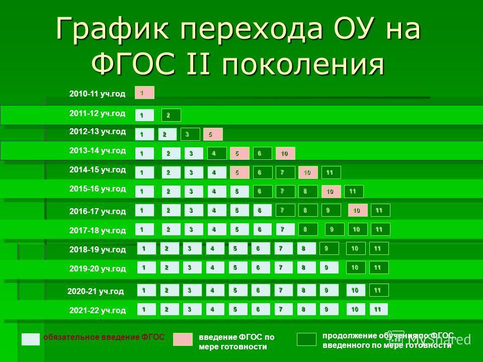 2010-11 уч.год 2011-12 уч.год обязательное введение ФГОСвведение ФГОС по мере готовности 1 1 2012-13 уч.год 2013-14 уч.год 2014-15 уч.год 2016-17 уч.год 2018-19 уч.год 2020-21 уч.год 2017-18 уч.год 2019-20 уч.год 2021-22 уч.год 2015-16 уч.год 1 1 1 1