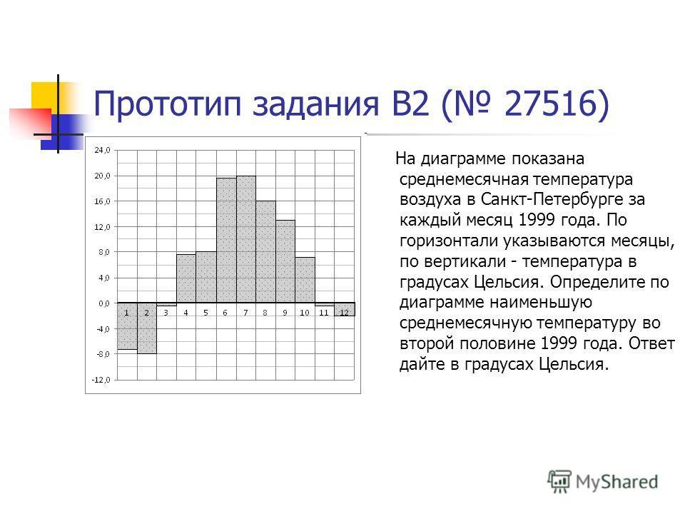 Прототип задания B2 ( 27516) На диаграмме показана среднемесячная температура воздуха в Санкт-Петербурге за каждый месяц 1999 года. По горизонтали указываются месяцы, по вертикали - температура в градусах Цельсия. Определите по диаграмме наименьшую с