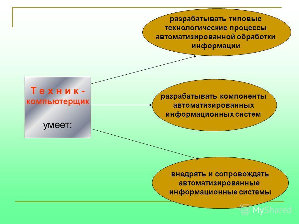Т е х н и к - компьютерщик умеет: разрабатывать типовые технологические процессы автоматизированной обработки информации внедрять и сопровождать автоматизированные информационные системы разрабатывать компоненты автоматизированных информационных сист