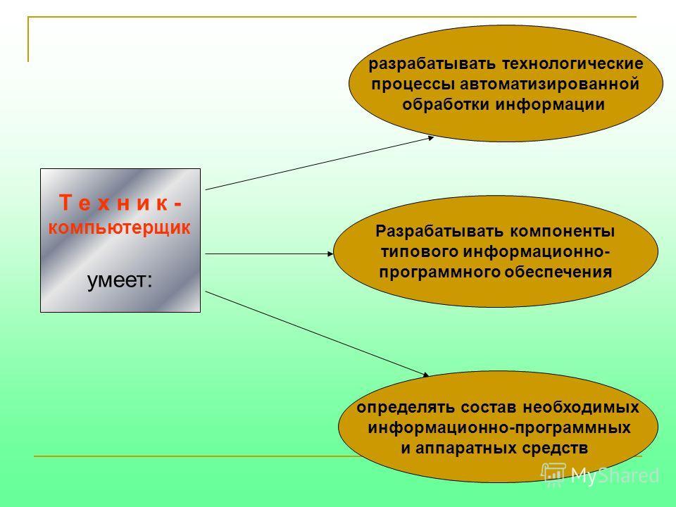 определять состав необходимых информационно-программных и аппаратных средств Разрабатывать компоненты типового информационно- программного обеспечения разрабатывать технологические процессы автоматизированной обработки информации Т е х н и к - компью