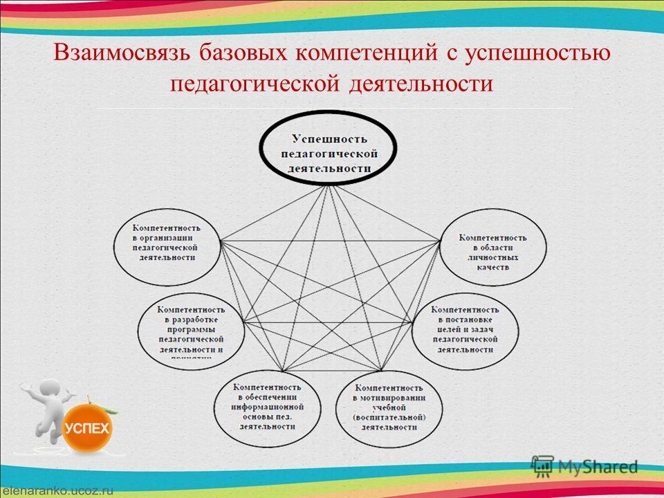 Взаимосвязь базовых компетенций с успешностью педагогической деятельности