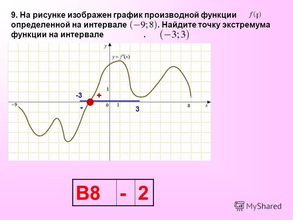 9. На рисунке изображен график производной функции, определенной на интервале. Найдите точку экстремума функции на интервале. -3 3 В8-2 + -