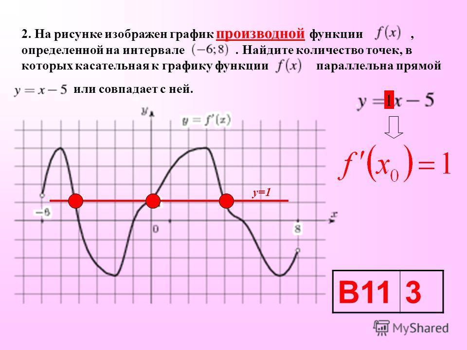 2. На рисунке изображен график производной функции, определенной на интервале. Найдите количество точек, в которых касательная к графику функции параллельна прямой или совпадает с ней. В113 у=1