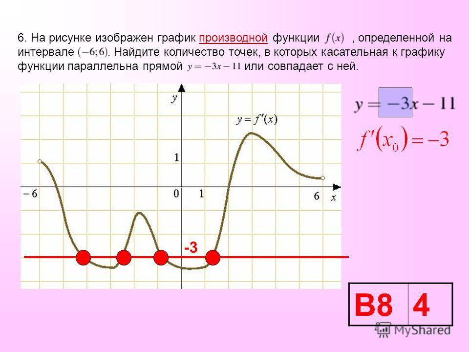 6. На рисунке изображен график производной функции, определенной на интервале. Найдите количество точек, в которых касательная к графику функции параллельна прямой или совпадает с ней. -3 В84
