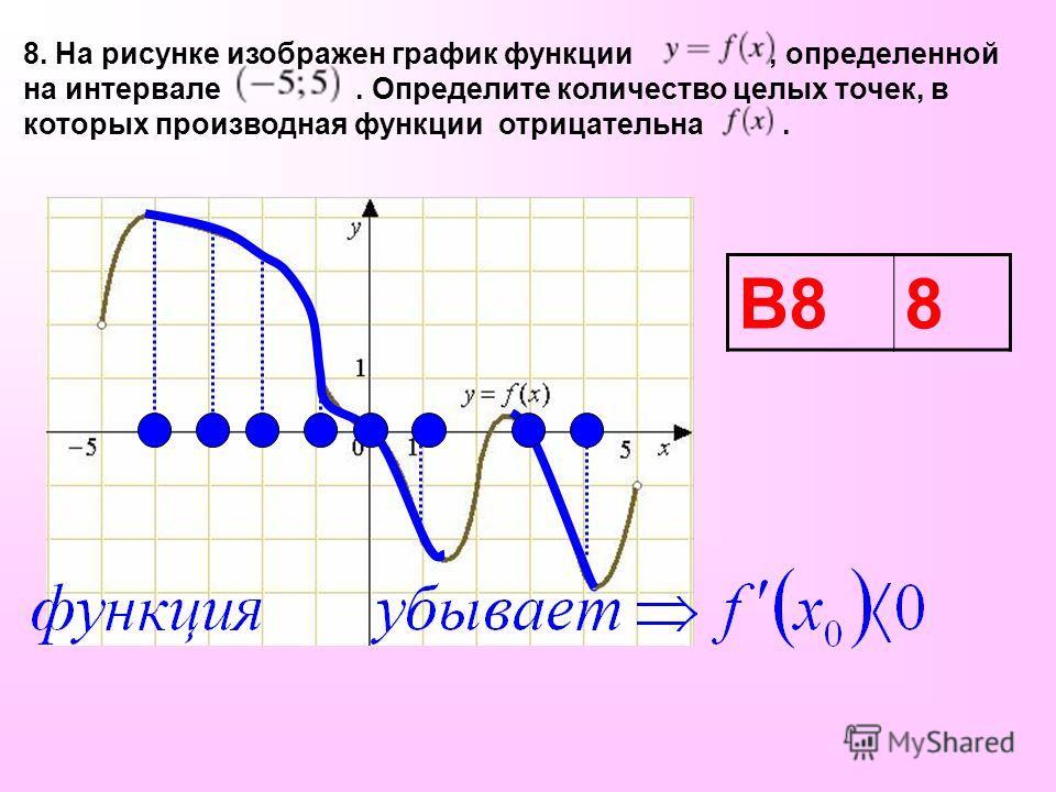 8. На рисунке изображен график функции, определенной на интервале. Определите количество целых точек, в которых производная функции отрицательна. В88