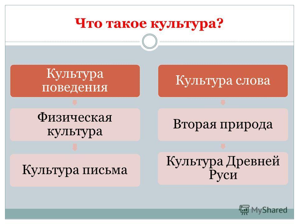 Что такое культура? Культура поведения Физическая культура Культура письмаКультура словаВторая природа Культура Древней Руси