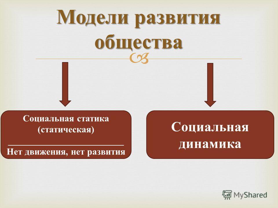 Модели развития общества Социальная статика (статическая) _________________________ Нет движения, нет развития Социальная динамика