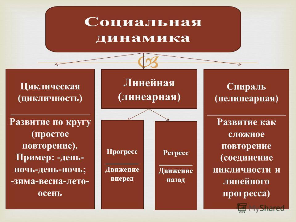 Циклическая (цикличность) ________________ Развитие по кругу (простое повторение). Пример: -день- ночь-день-ночь; -зима-весна-лето- осень Спираль (нелинеарная) ________________ Развитие как сложное повторение (соединение цикличности и линейного прогр
