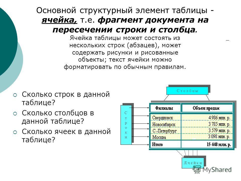 Основной структурный элемент таблицы - ячейка, т.е. фрагмент документа на пересечении строки и столбца. Ячейка таблицы может состоять из нескольких строк (абзацев), может содержать рисунки и рисованные объекты; текст ячейки можно форматировать по обы