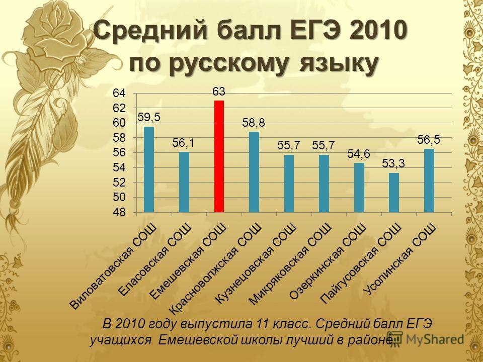 Средний балл ЕГЭ 2010 по русскому языку В 2010 году выпустила 11 класс. Средний балл ЕГЭ учащихся Емешевской школы лучший в районе.
