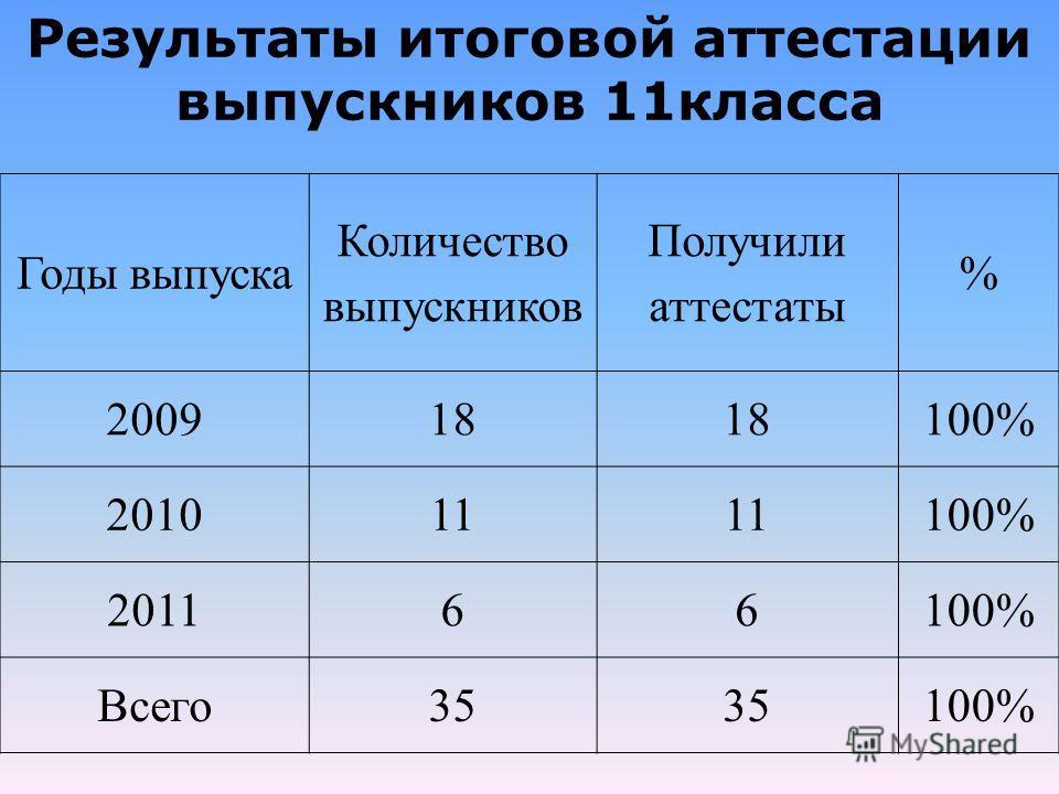 Результаты итоговой аттестации выпускников 11класса Годы выпуска Количество выпускников Получили аттестаты % 2009 18 100% 201011 100% 201166100% Всего35 100%