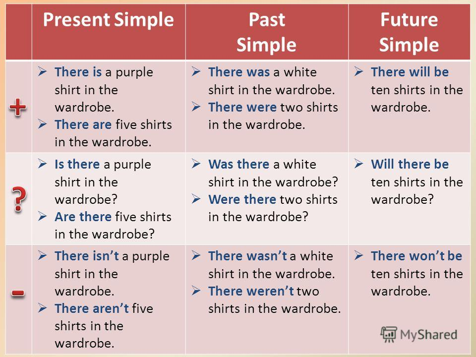 Present SimplePast Simple Future Simple There is a purple shirt in the wardrobe. There are five shirts in the wardrobe. There was a white shirt in the wardrobe. There were two shirts in the wardrobe. There will be ten shirts in the wardrobe. Is there