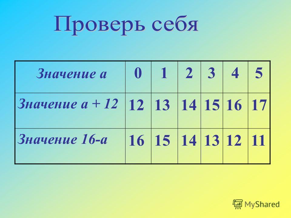 Значение а 012345 Значение а + 12 121314151617 Значение 16-а 161514131211