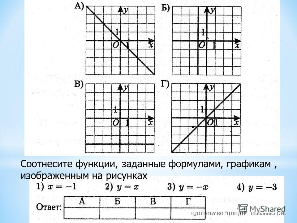 Соотнесите функции, заданные формулами, графикам, изображенным на рисунках ЦДО ГОБУ ВО ЦЛПДО Шабанова Т.И.