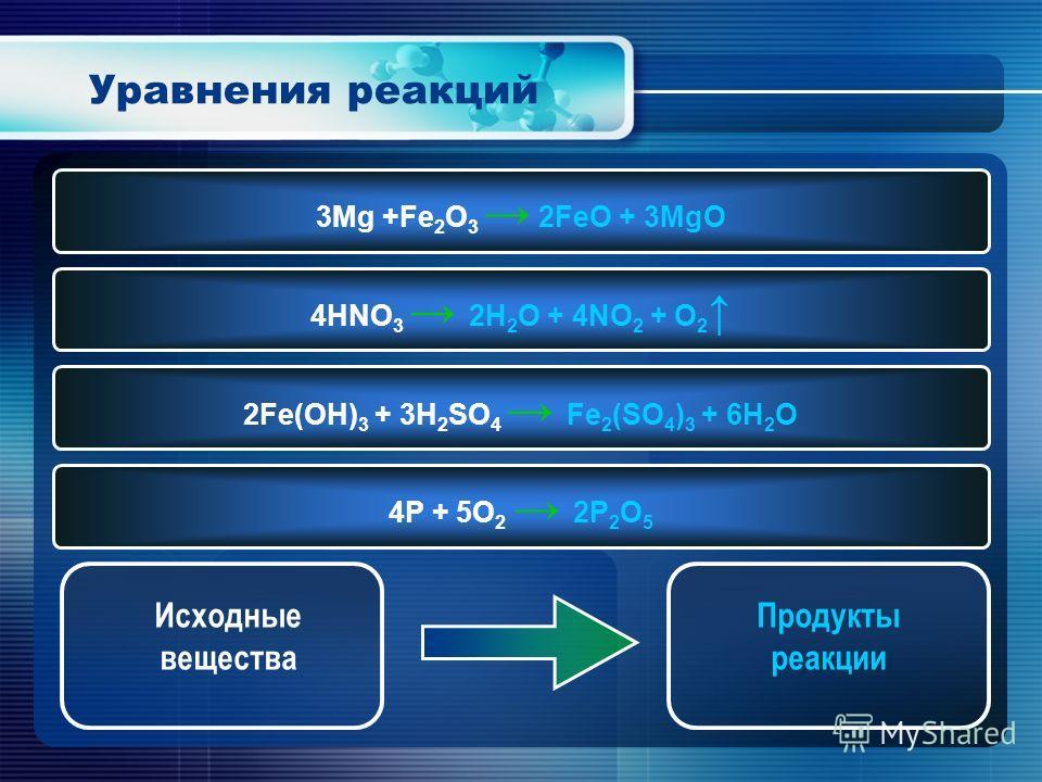 Уравнения реакций 3Mg +Fe 2 O 3 2FeO + 3MgO 4HNO 3 2H 2 O + 4NO 2 + O 2 2Fe(OH) 3 + 3H 2 SO 4 Fe 2 (SO 4 ) 3 + 6H 2 O 4P + 5O 2 2P 2 O 5 Продукты реакции Исходные вещества