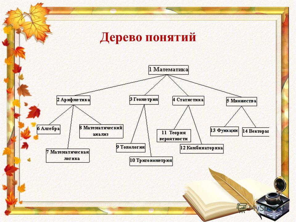 Дерево понятий