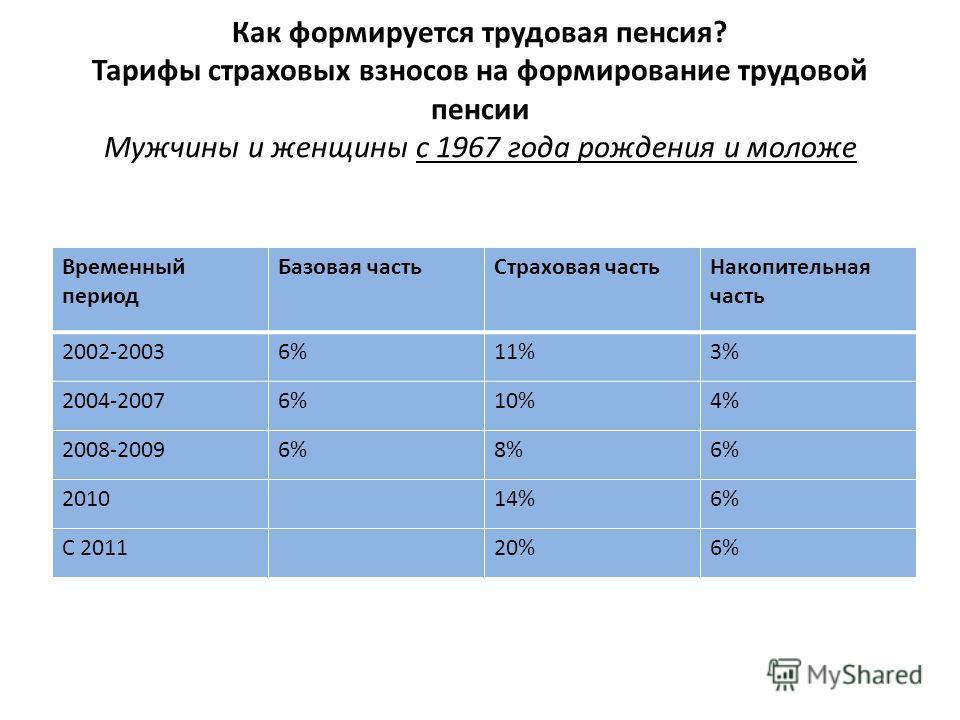 Как формируется трудовая пенсия? Тарифы страховых взносов на формирование трудовой пенсии Мужчины и женщины с 1967 года рождения и моложе Временный период Базовая частьСтраховая частьНакопительная часть 2002-20036%11%3% 2004-20076%10%4% 2008-20096%8%