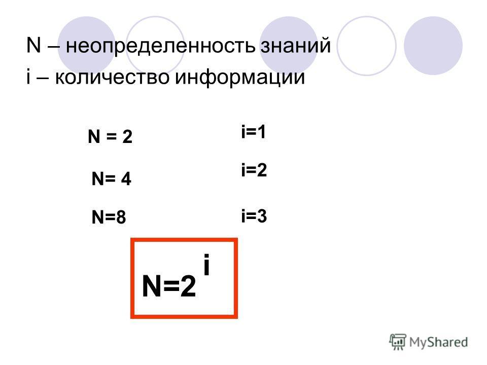 N – неопределенность знаний i – количество информации N=8 N= 4 N = 2 i=1 i=2 i=3 N=2 i